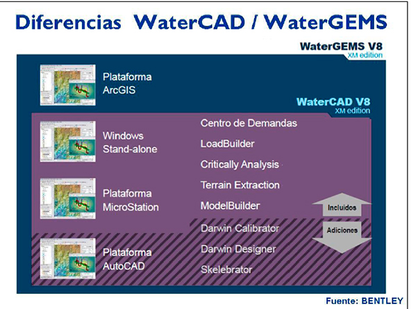 Diferencias entre WaterCAD y WaterGEMS