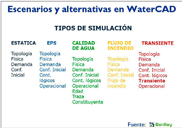 Escenarios y alternativas en WaterCAD