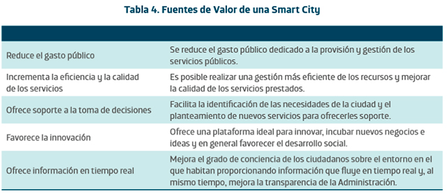 Fuentes de valor de las smart cities