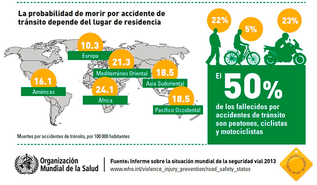 accidentalidad vial