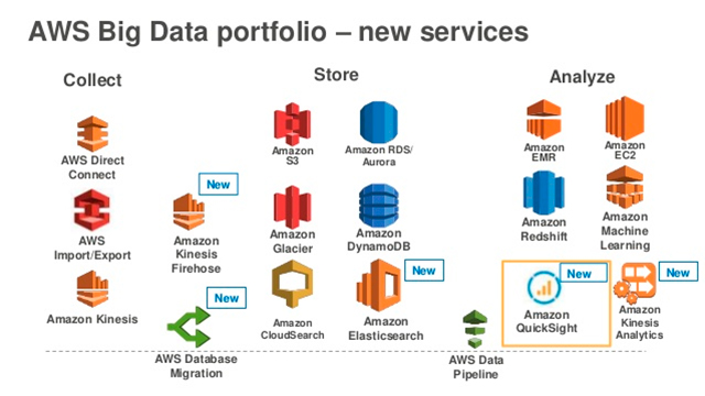 Big Data en la nube con AWS